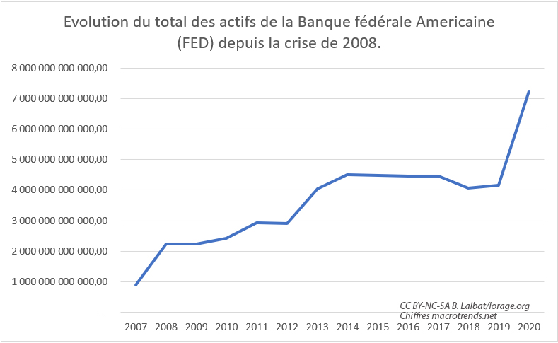 Evolution des actifs de la FED depuis la crise de 2008 capitalisation boursière