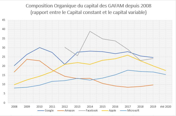 taux de profit, composition organique du capital des gafam