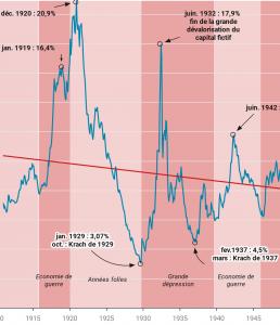 taux de profit 1929